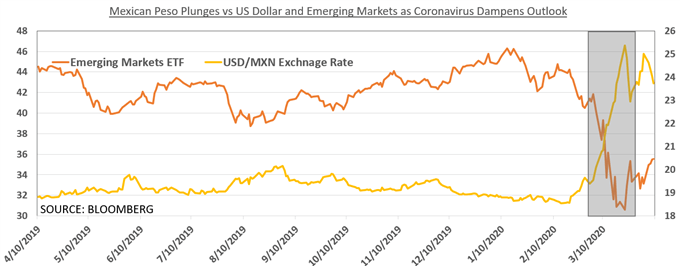 Chart showing USD/MXN