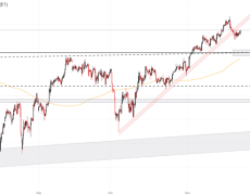 Dow Jones, DAX 30 & FTSE 100 Forecasts: Trade Wars to Dominate