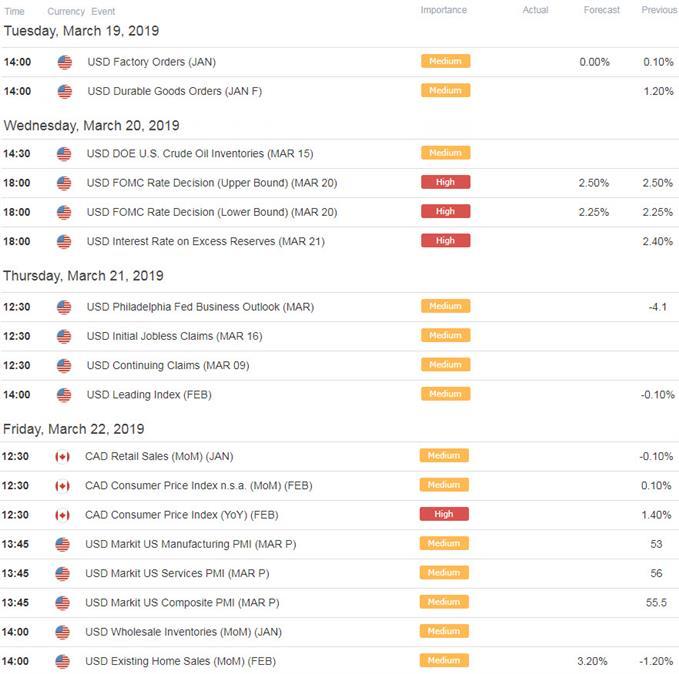 USD/CAD Economic Calendar - US / Canada Data Releases