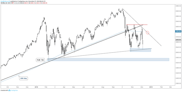 S&P 500 daily chart, high volatility between levels