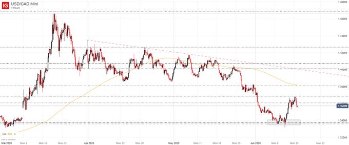 USD/CAD price chart