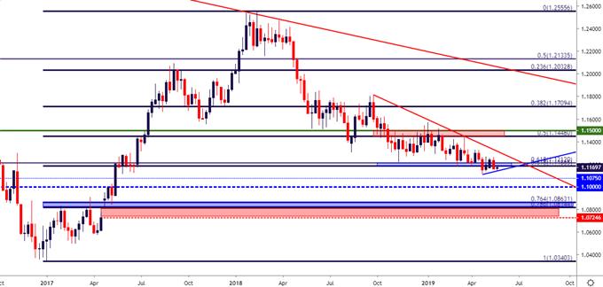eurusd eur/usd weekly price chart