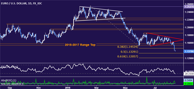 EUR/USD Technical Analysis: Euro May Bounce Before Deeper Losses