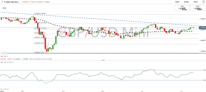British Pound Latest (GBP) - GBP/USD Pullback, EUR/GBP Dips Supported