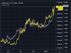 Gold Nears Record High as Yields Collapse & Volatility Rages