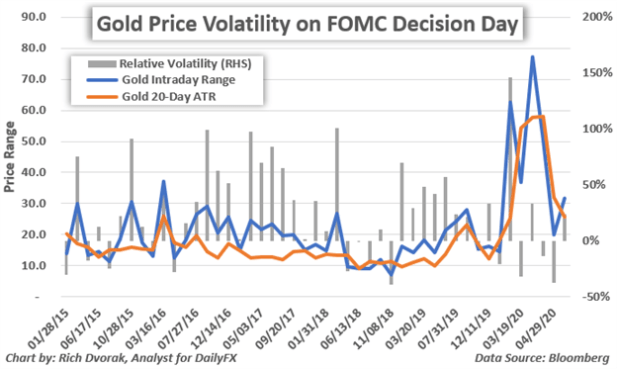 Gold Price Chart The Fed Meets Gold Volatility Around FOMC Decision