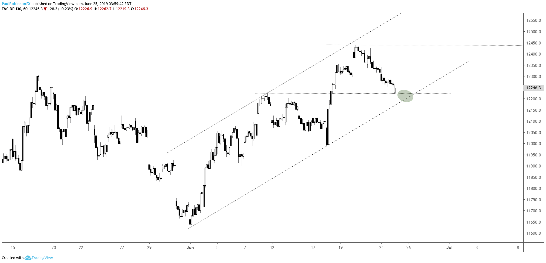 Dax 30 Amp Cac 40 Technical Outlook Pullback Constructive