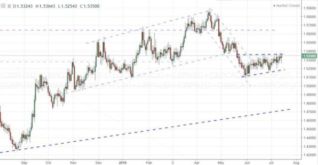 Equally-Weighted Pound Index
