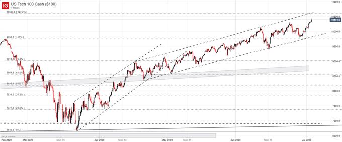Stock Market Third Quarter Forecast: Covid Concerns & Fed Policy to Clash