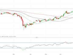 Market Sentiment: Nasdaq, Gold and Copper all Trending Higher