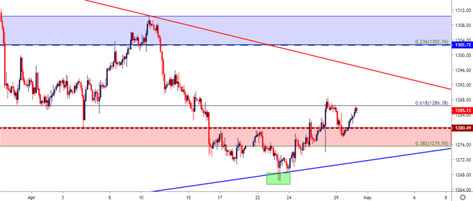 gold cost dual hour chart