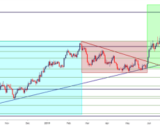 Gold Prices Snap Back After Failed Breakout Attempt