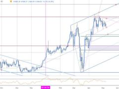 Gold Price Technical Outlook: XAU/USD Consolidation Break Imminent