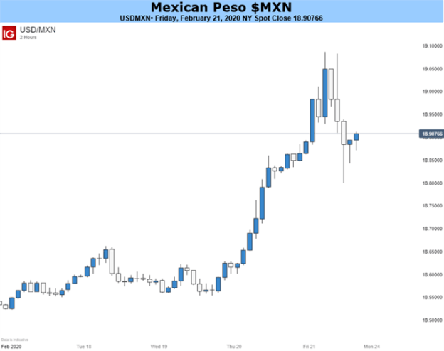 USDMXN Price Chart