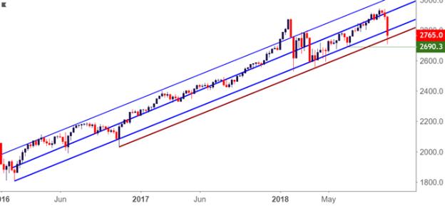 spx500 spy weekly price chart