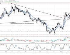 GBP/USD Advances in Bull Flag; EUR/GBP Drops from Range