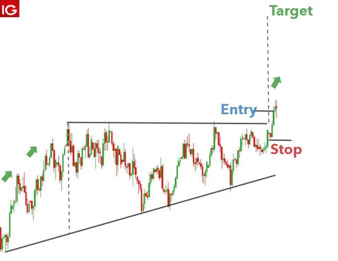 Ascending triangle US dollar basket