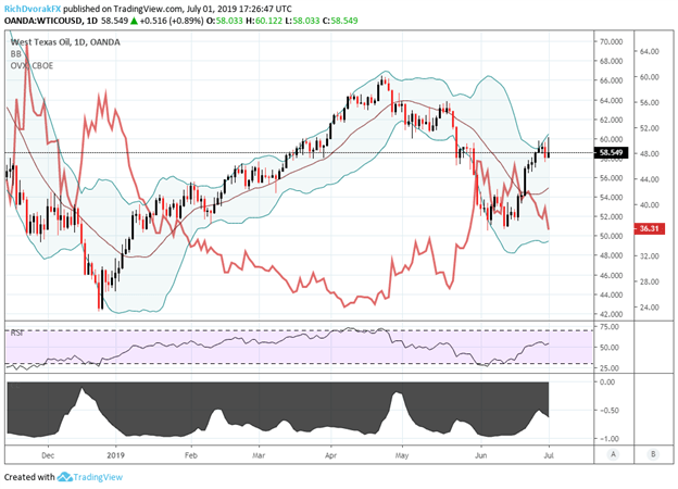 oil volatility and crude oil price chart technical analysis