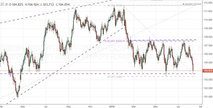 Daily Chart of Equally-Weighted Yen Index