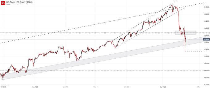 US Tech 100 Chart