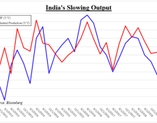 USD/INR and Nifty Brace for India GDP