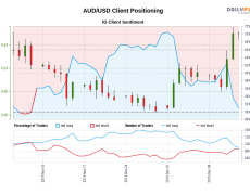 Our data shows traders are now net-short AUD/USD for the first time since Nov 07, 2019 when AUD/USD traded near 0.69.