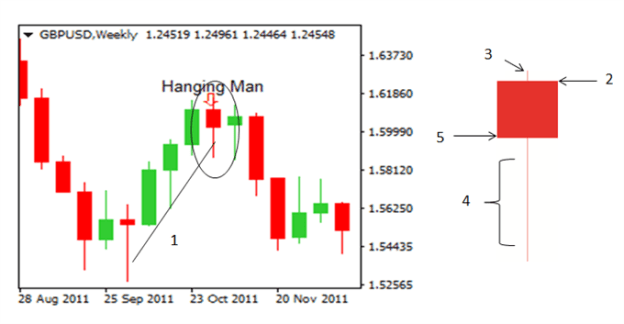 Hanging man candlestick pattern, at times, can signal reversals in the market