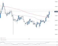 Swiss Franc Technical Outlook: CHF/JPY, AUD/CHF, NZD/CHF