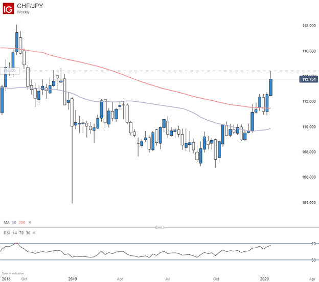 CHFJPY Weekly Chart with 50 and 200 Day moving average
