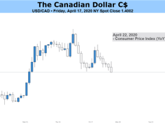 Canadian Dollar Outlook Bearish on Growth Outlook, US PMI Data