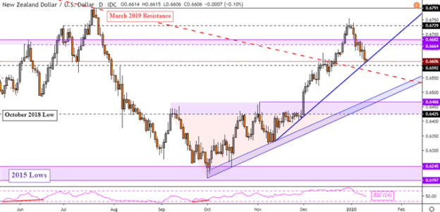 US Dollar Price Gains as British Pound Falls, NZD/USD Rate to Rise?