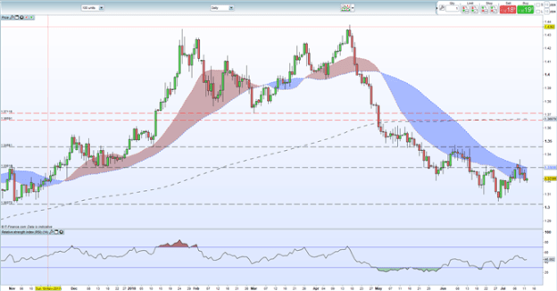 GBPUSD Price Analysis - Brexit White Paper Will Direct Sterling