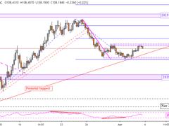 Japanese Yen Weekly Forecast: USD/JPY, EUR/JPY, GBP/JPY, CAD/JPY