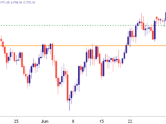 Gold Breakout to Fresh Highs Begins Pull Back