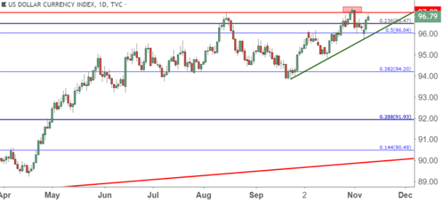 us dollar usd daily price chart