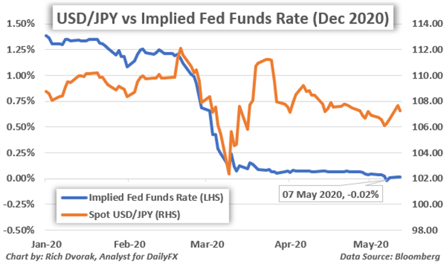 US Dollar Price Chart Implied Fed Funds Negative Interest Rate