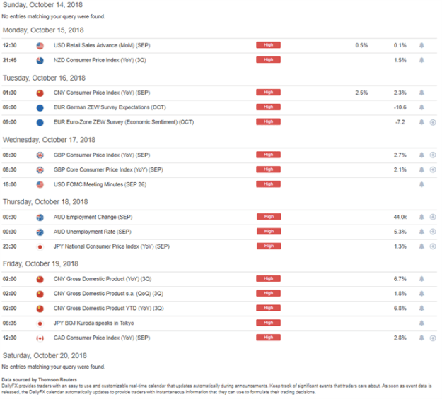 DailyFX Economic Calendar High Impact for the Week of October 15, 2018