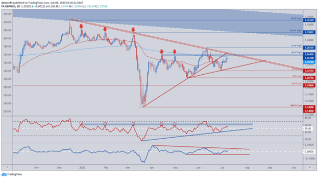 Image of GBP/USD Price Daily Chart