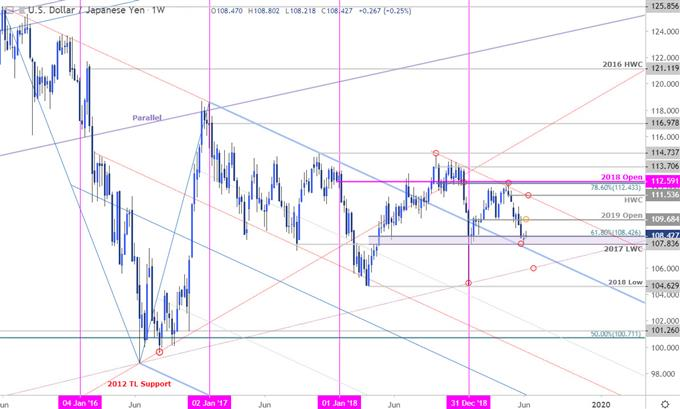 USD/JPY Price Chart - US Dollar vs Japanese Yen Weekly Outlook