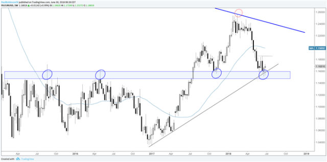 EUR/USD Weekly Chart, holding long-term support well