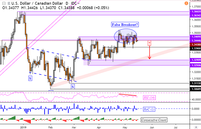 USD/CAD Eyes Support as Crude Oil Prices Rise on Global Trade News