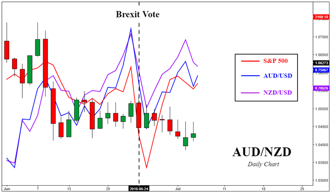 AUD/NZD versus S&P 500 and Nikkei 225 on Brexit Vote