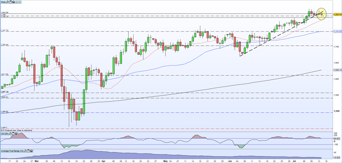 Gold Price Outlook: XAU/USD May Struggle to Rally Further as Supportive Trend Breaks