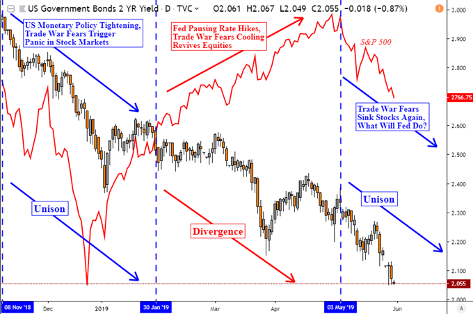 USD Aims Up as Trade Wars Fuel S&P 500 Volatility. Fed Cut Ahead?