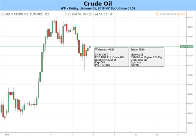 Crude Oil Price Falls From 3-Year High On Swelling US Supplies