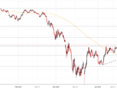 Nikkei 225 & USD/JPY Price Outlook for the Week Ahead