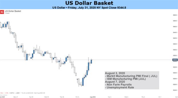 US Dollar Basket