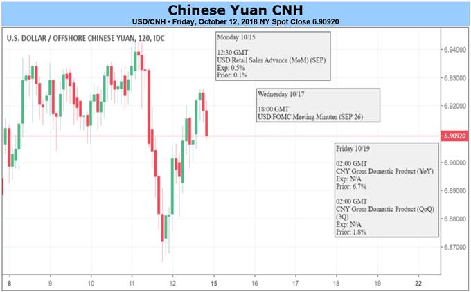 USD/CNH Friday close.