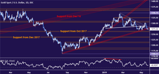 Gold price chart - daily