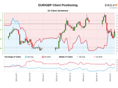 Our data shows traders are now net-long EUR/GBP for the first time since Jul 07, 2020 when EUR/GBP traded near 0.90.